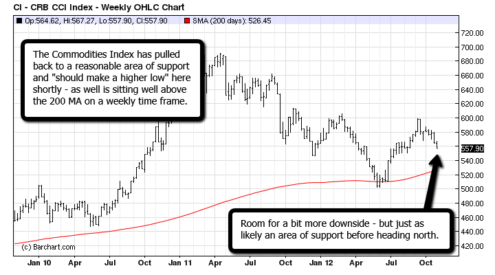The Commodities Index  - $CRB