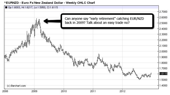 EUR_NZD_Forex_Trading