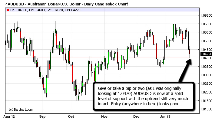 AUD/USD at near term support and clearly still trending upward.