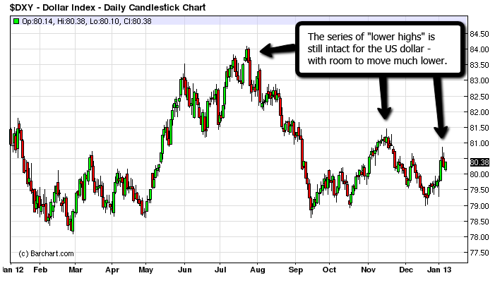 lower USD Pot Stock Watch