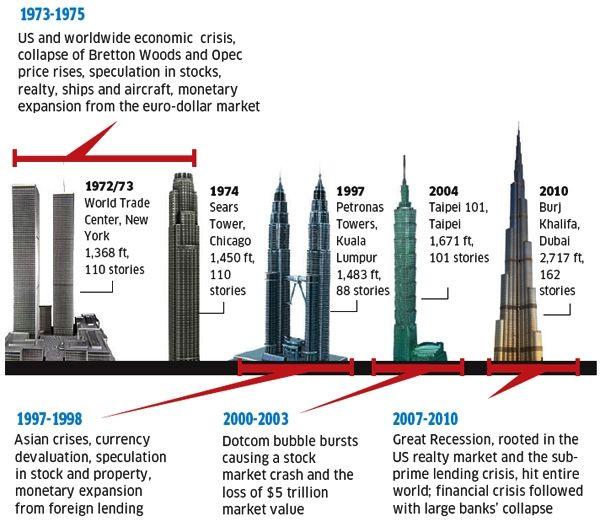 skyscraper-index