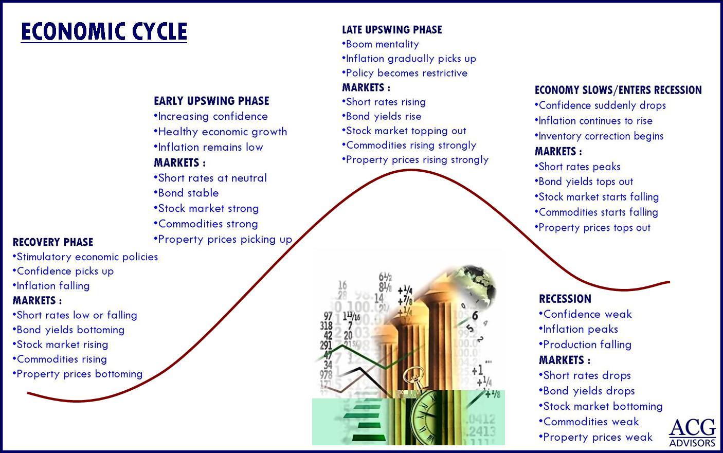 forex_kong_economic_cycle