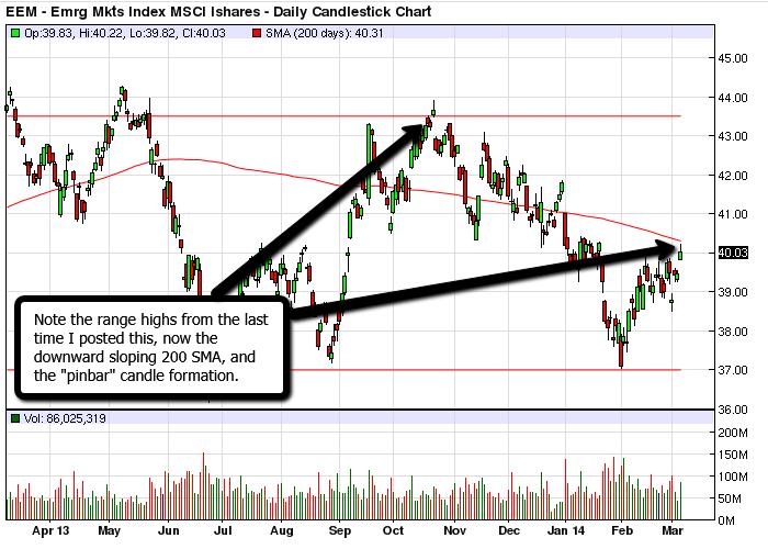 EEM_Emerging_Markets_March_2014