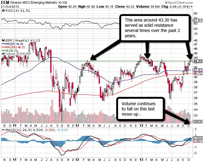 EEM_Emerging_Markets_Oct_2013