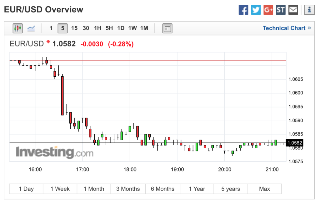 EUR/USD On A Japanese Afternoon