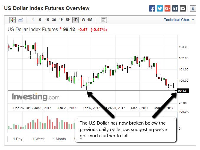 USD Failed Daily Cycle