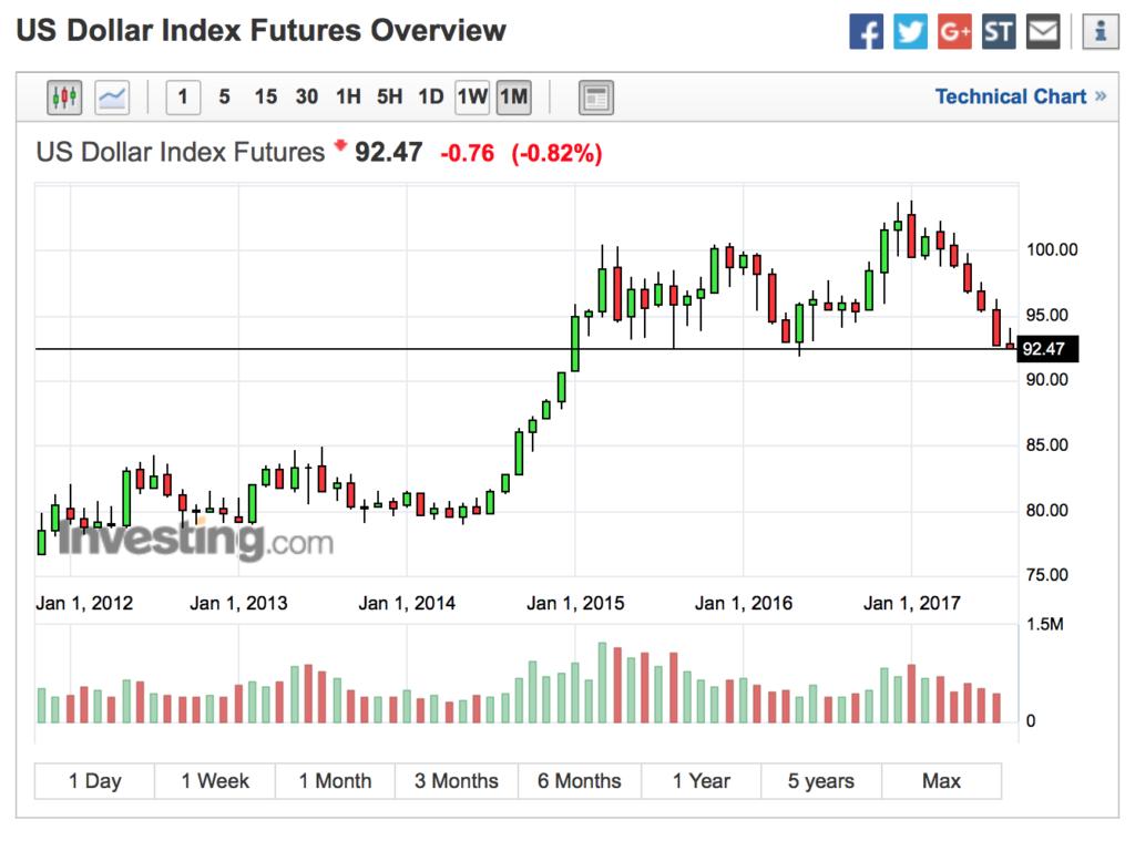 USD - Bear Market Begins