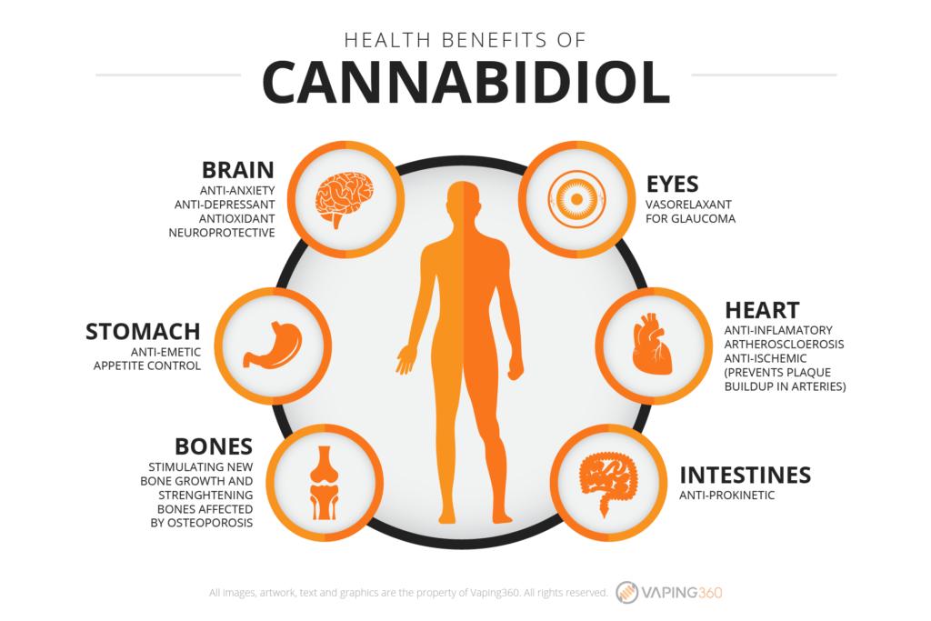 health-benefits-of-cannabidiol