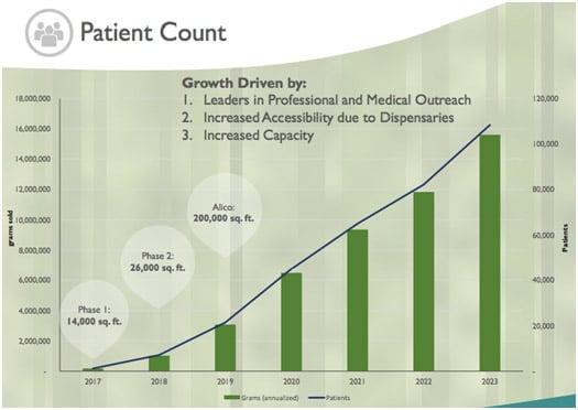 patient-count-kong